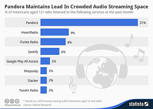 1394509825-md-Statista_InternetRadio_inline.png