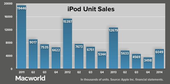 appleq114-ipod-units-100227802-large.png