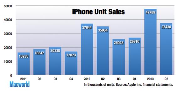 appleq213-iphone-units-100034278-large.png