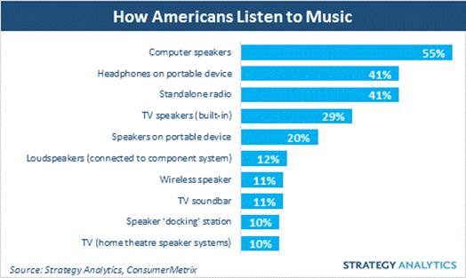 Computer speaker survey